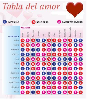 Especial amor tabla del amor - Orden de los signos zodiacales ...