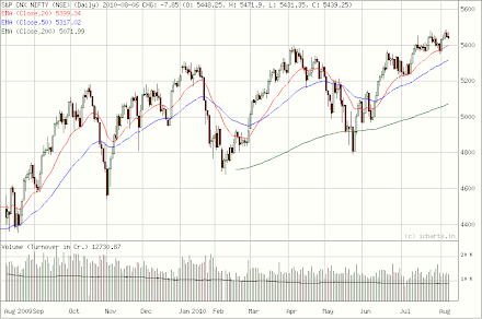 Nifty long term trend August 07, 2010