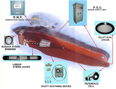 Impressed Current Cathodic Protection System Marine Notes