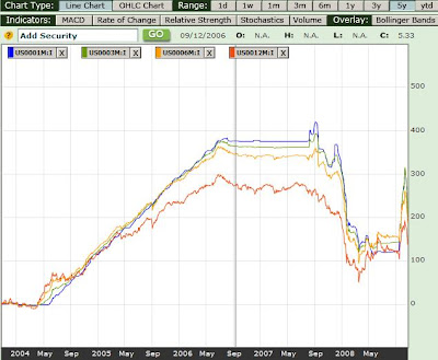 Year graph of 1 month 3 month 6 month and 1 year libor rates