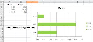 VBA: Formato de gráfico condicionado por sus valores.