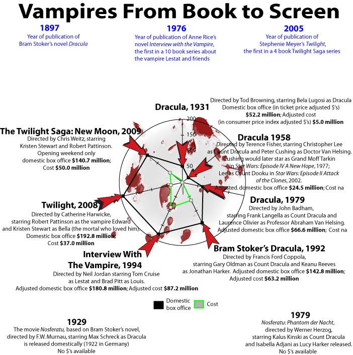 the evolution of vampires Dracula fans gather in dublin with much of the focus on the transformation of  vampires from deformed blood-suckers to immortal beings with a.