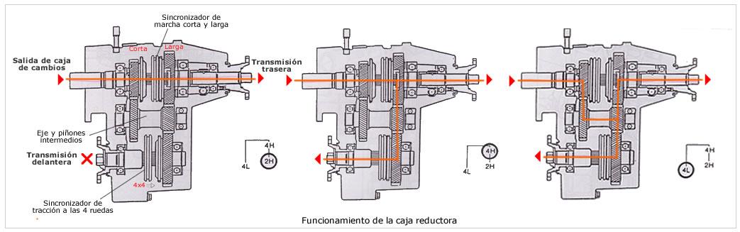partes de una transmision automatica pdf