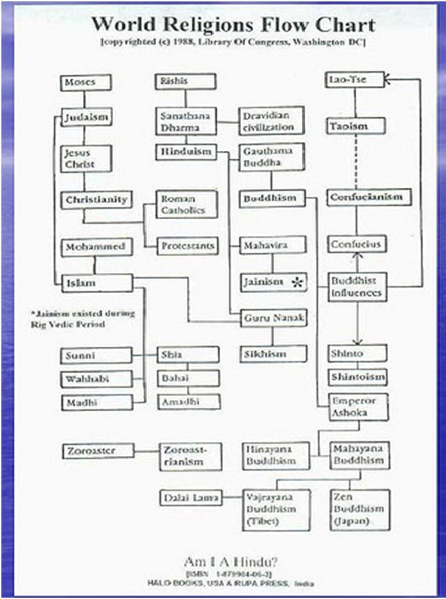 What Religion Am I Flow Chart: Global Religions: World Religious FlowChartrh:globalreligions.blogspot.com,Chart
