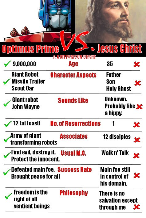 Optimus Prime vs Jesucristo