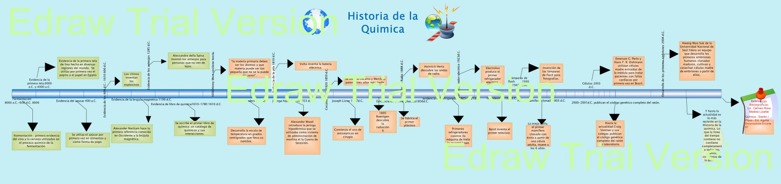 Evolucion de la Quimica Linea Del Tiempo Linea Del Tiempo de la Quimica