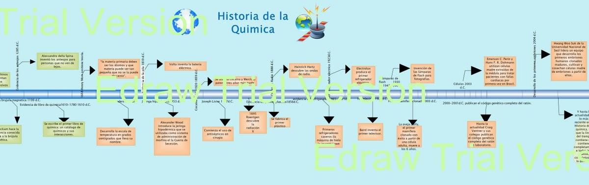 Tarsis: LINEA DEL TIEMPO DE LA QUIMICA