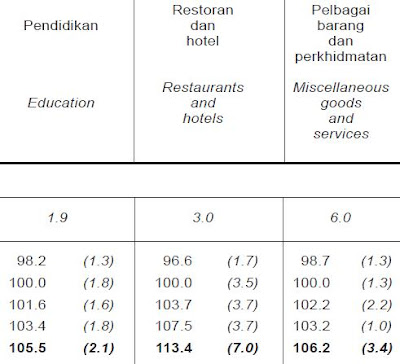 consumer price index 2008 malaysia education restaurants hotels miscellaneous goods services