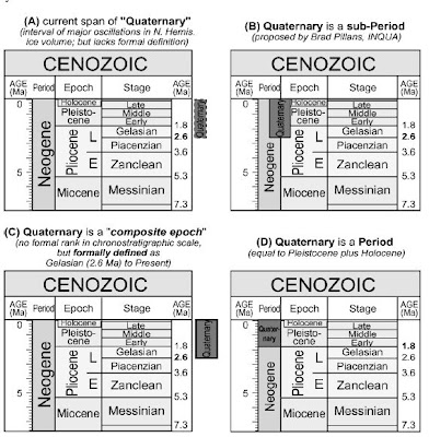 geological time scale chart. on the geologic time scale