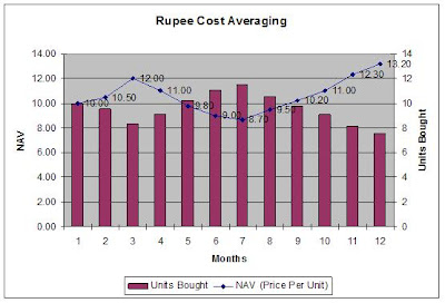 Rupee Cost Averaging Rupee Cost Averaging