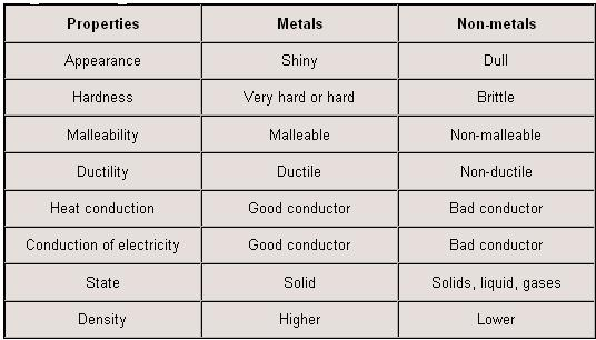 Metal and NonMetal Properties