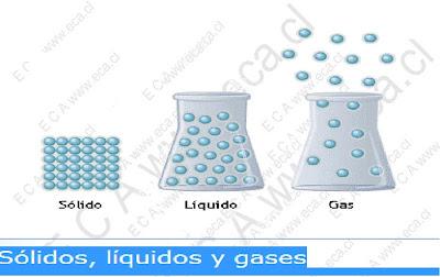 Cosas solidas liquidas y gaseosas yahoo dating 7