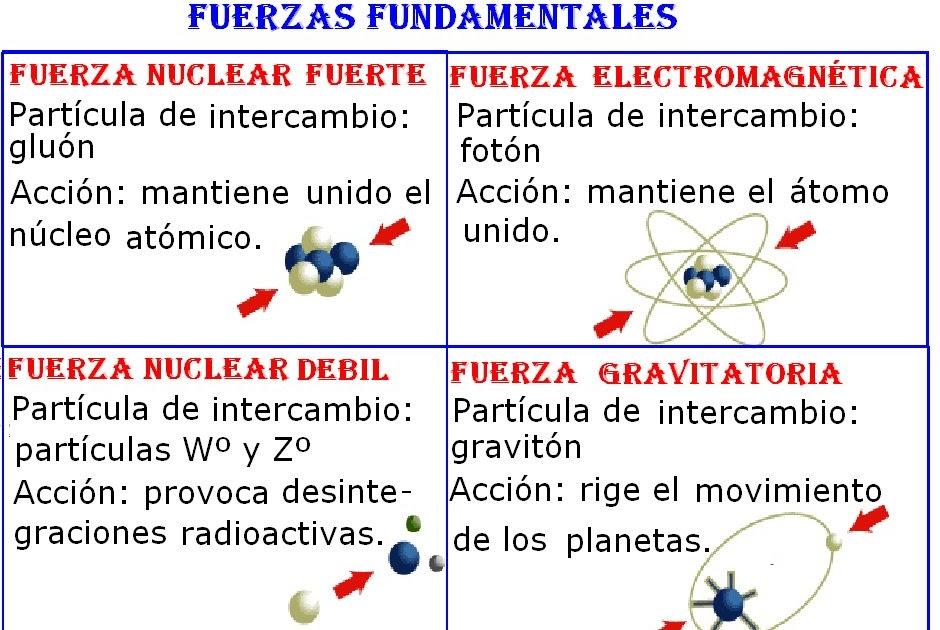 Resultado de imagen de El núcleo atómico unido por fuerzas fundamentales
