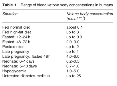 does-intermittent-fasting-induce-ketosis?