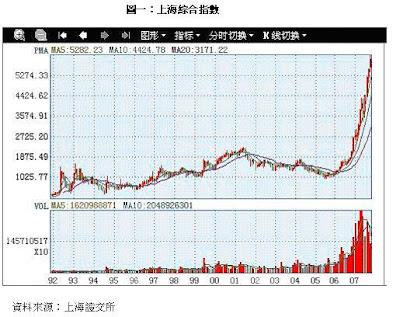 中國股市泡沫化了嗎?(一)  - 肖年红 - 肖年红博客:心安乐处,便是身安乐处。