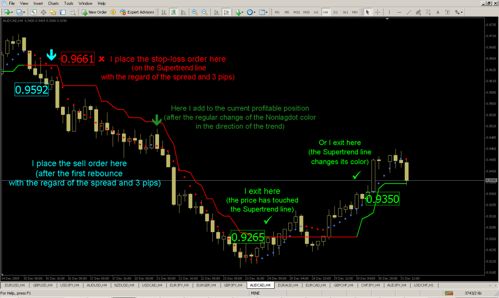 Forex qualification trading money free for