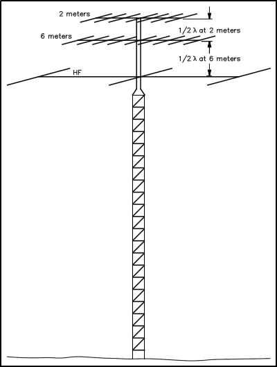 2 Meter Emergency Frequency : Six meter el arrow vs blue star antennas