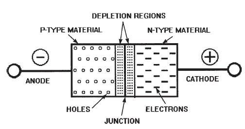 Thyristor furthermore 1d besides File Oktode Symbol de additionally Thyristor in addition Popular ICs. on anode symbol
