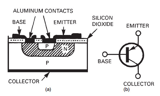 basic electricity and electronics  bipolar junction transistors  bjts