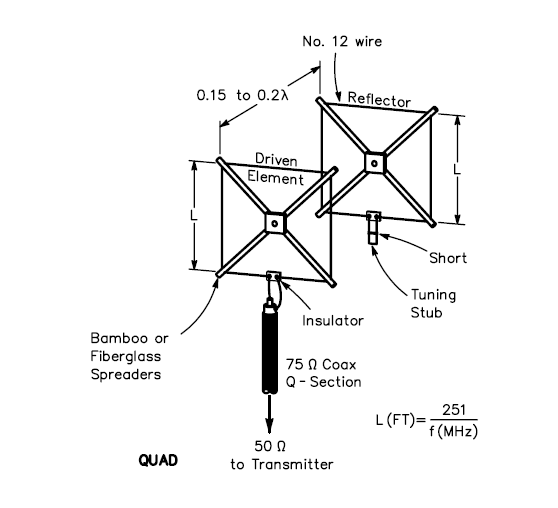 Figure 2?Typical quad and delta loop antenna designs.