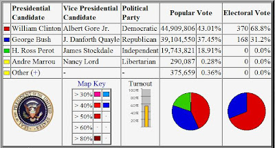 1992 US PRESIDENTIAL ELECTION RESULTS