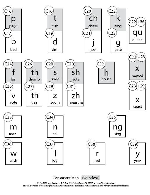 Consonants+Words