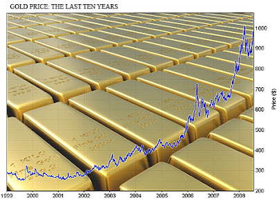 rising of gold prices