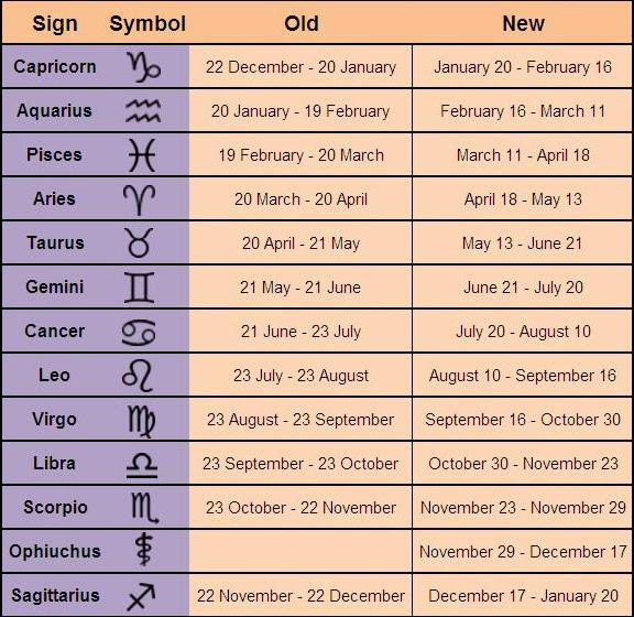 Signs and their dates in Perth