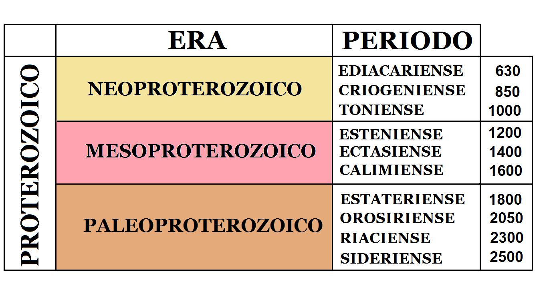 la figura 3 muestra las eras y periodos del proterozoico las edades