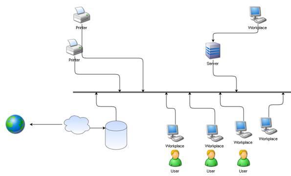 diagramme de réseau