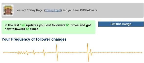 influence des twitts sur le nombre de followers