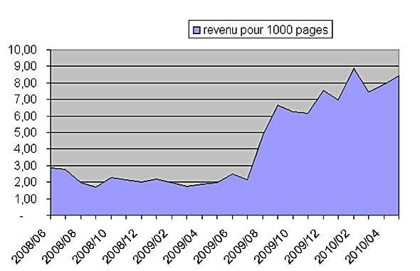 revnue des blogs pour 1000 pages