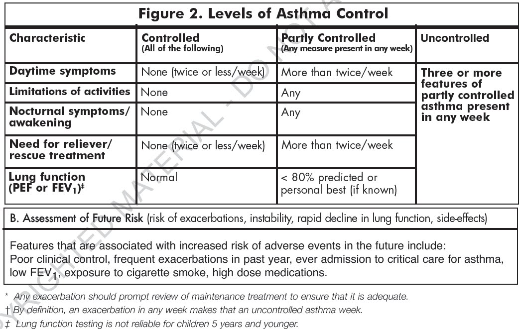 characteristics and treatments for asthma essay Asthma is a chronic condition in which the airways that carry air to the lungs are inflamed and narrowed here are common causes, symptoms and treatments for the condition.