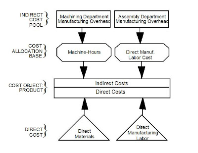 cost pools and cost objects