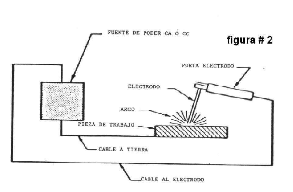 mecanica  soldadura por arco electrico