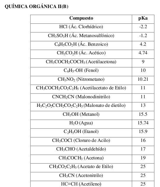La Botica: Tabla de acidez de algunos compuestos orgánicos