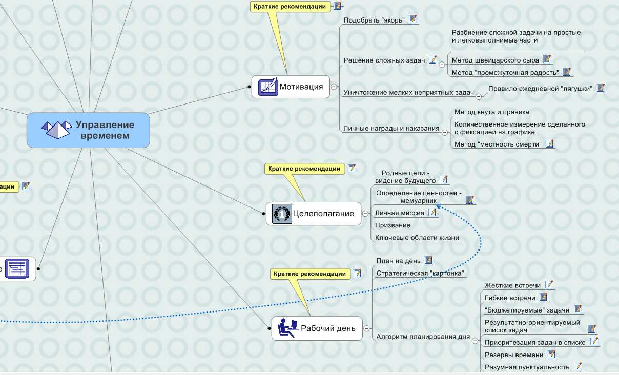 New time-management: Интеллект-карта по книге Г ...: http://newtime-management.blogspot.com/2011/01/blog-post_21.html