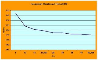 Tempi medi a Km Maratona di Roma