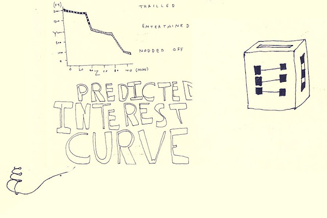 predicted interest curve