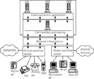 centrex or pbx  current ip