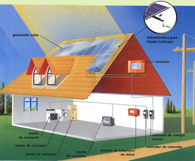 Energia Solar Reemplaza al Petroleo