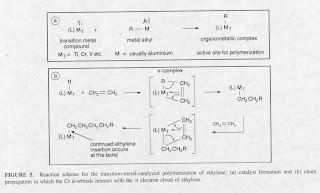 Process Polyethylene
