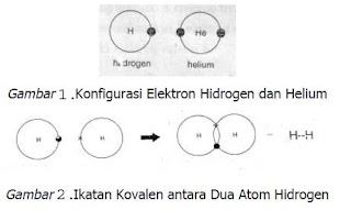 ikatan kovalen, ikatan koordinasi, elektron valensi