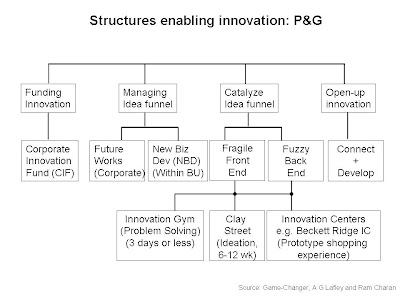 organizational structure of p and g Departments are linked to form the organizational structure the organization's   procter & gamble, and others design for success new york, ny: wiley.