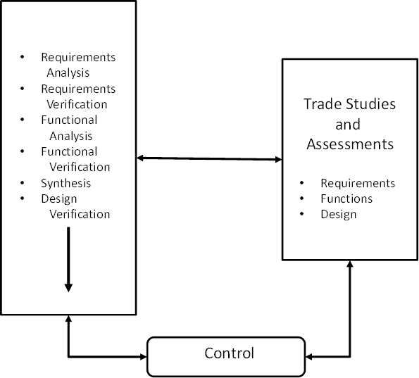 The managers guide 2010 figure 6 3 a simplified version of the ieee 1220 diagram defining the systems engineering process illustrating the three types of trade studies and analysis ccuart Gallery
