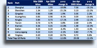 top 10 puertos chinos
