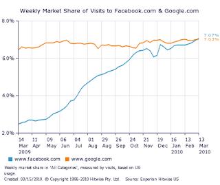 Market share de visitas Facebook y Google