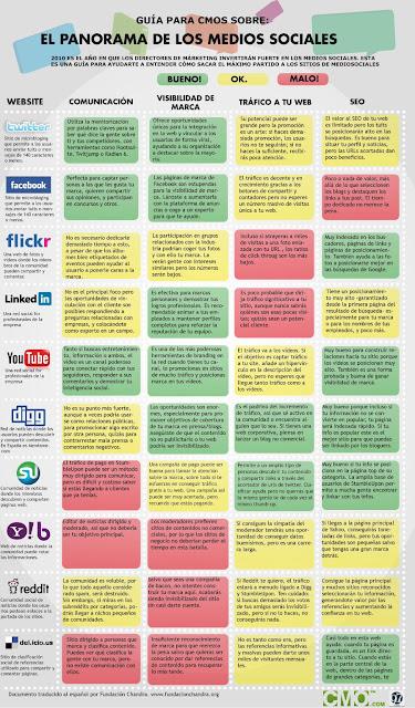 Ventajas y Desventajas de cada red social