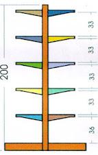 Rak Gondola double 200 cm