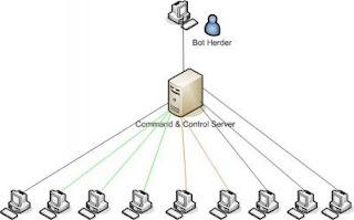 botnet şeması